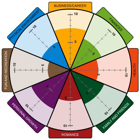 The Wheel Of Life Could You Be Happier Dil Wickremasinghe
